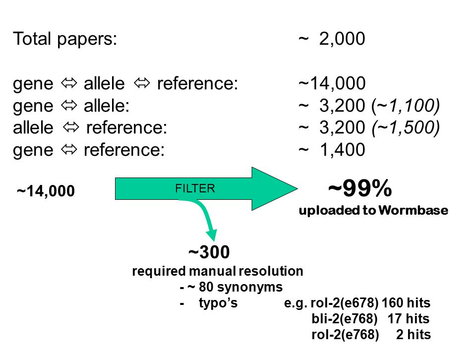 Total papers: ~ 2,000 gene  allele  reference: ~14,000 gene  allele: ~ 3,200 (~1,100) allele  reference:~ 3,200 (~1,500) gene  reference:~ 1,400 ~14,000 ~99% uploaded to Wormbase FILTER ~300 required manual resolution - ~ 80 synonyms - typo's e.g.
