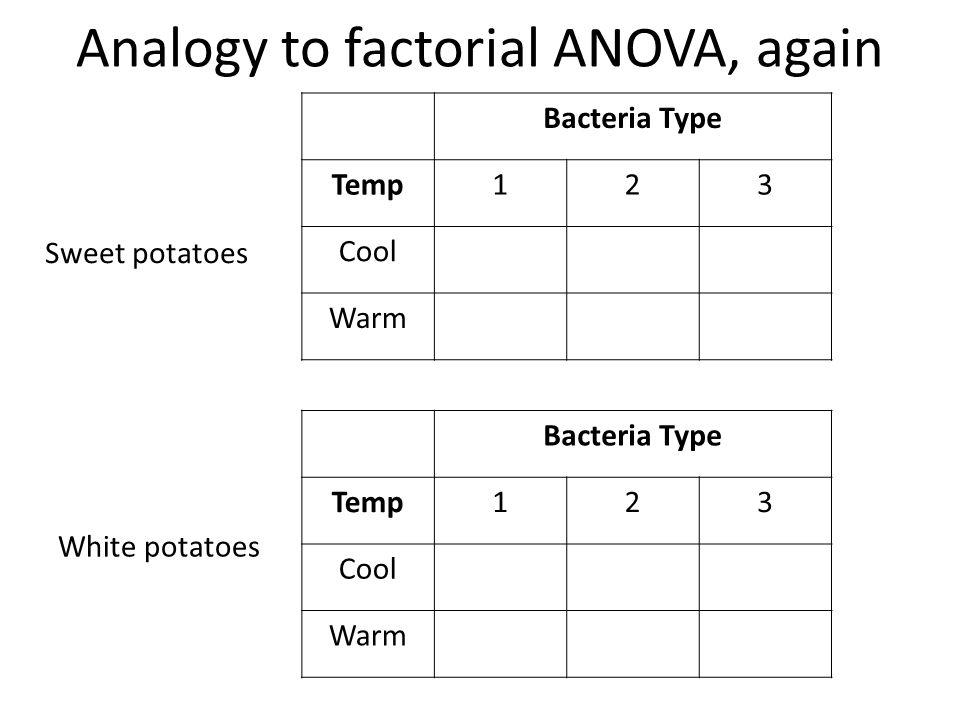 Analogy to factorial ANOVA, again Bacteria Type Temp123 Cool Warm Bacteria Type Temp123 Cool Warm Sweet potatoes White potatoes