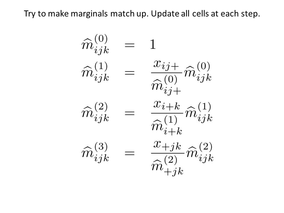 Try to make marginals match up. Update all cells at each step.