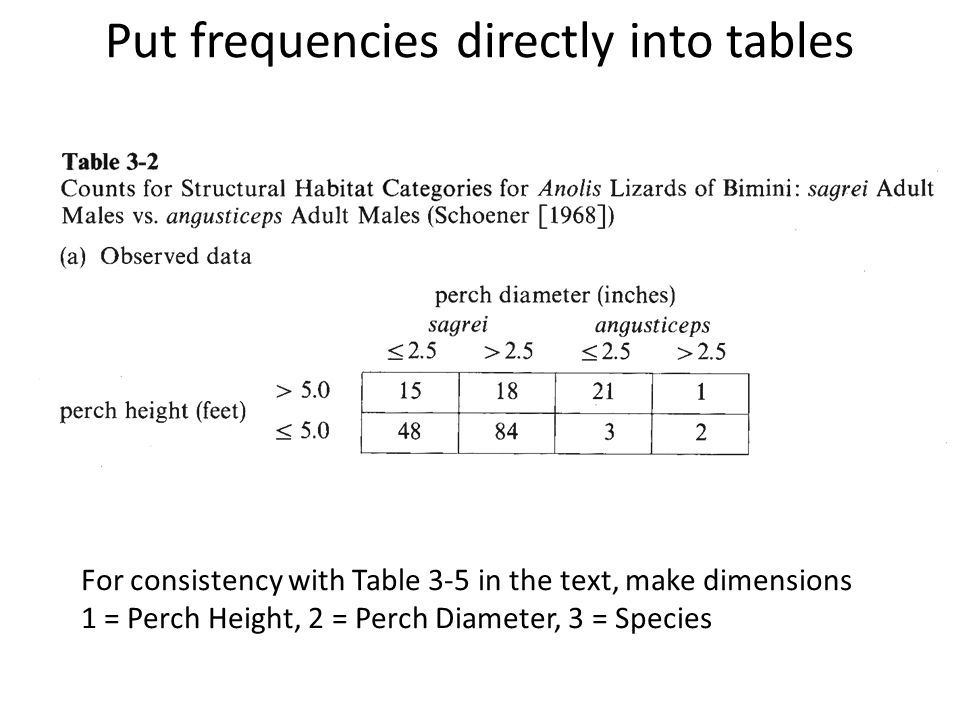 Put frequencies directly into tables For consistency with Table 3-5 in the text, make dimensions 1 = Perch Height, 2 = Perch Diameter, 3 = Species