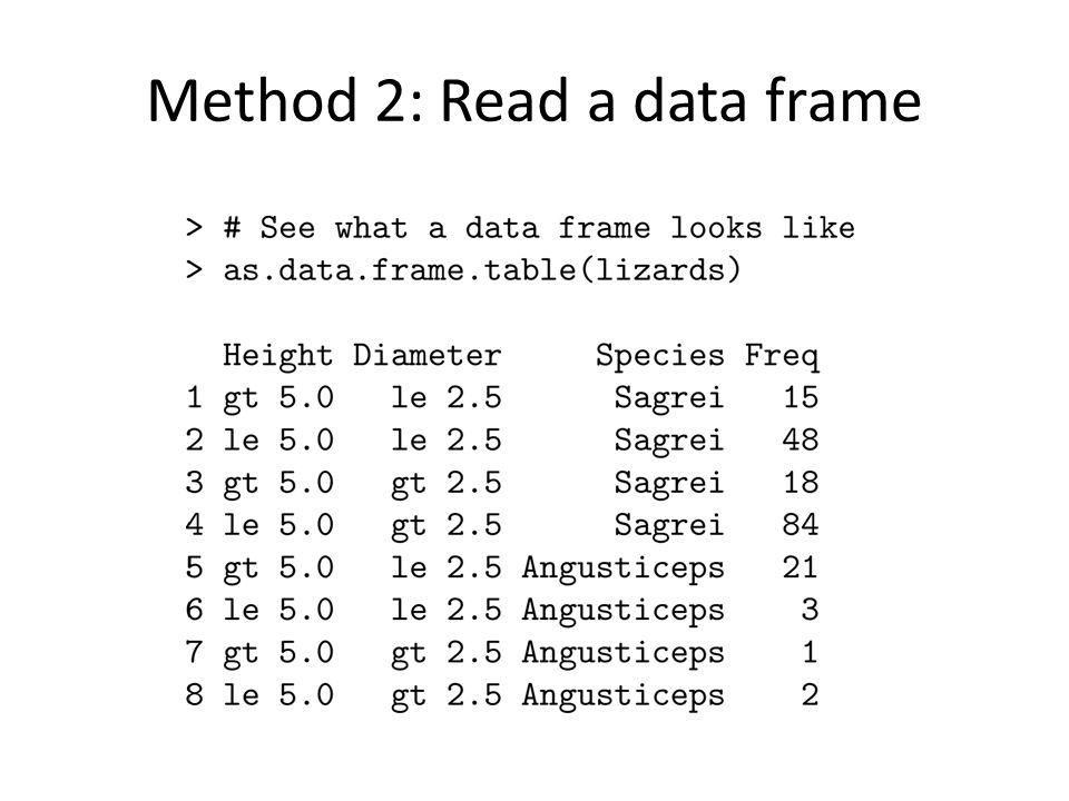 Method 2: Read a data frame