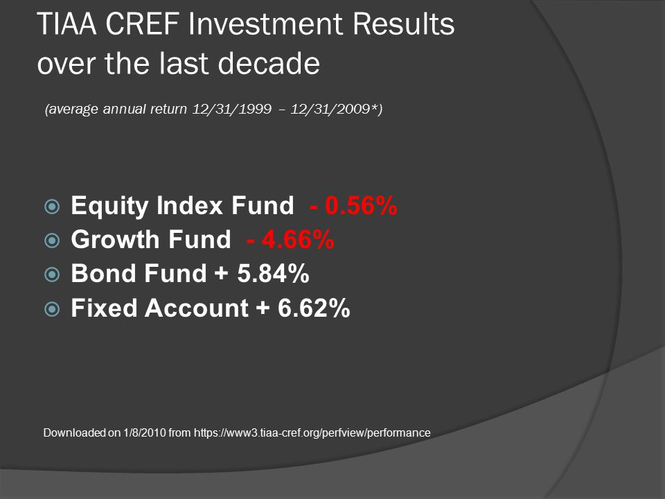 TIAA CREF Investment Results over the last decade (average annual return 12/31/1999 – 12/31/2009*)  Equity Index Fund - 0.56%  Growth Fund - 4.66%  Bond Fund + 5.84%  Fixed Account + 6.62% Downloaded on 1/8/2010 from https://www3.tiaa-cref.org/perfview/performance