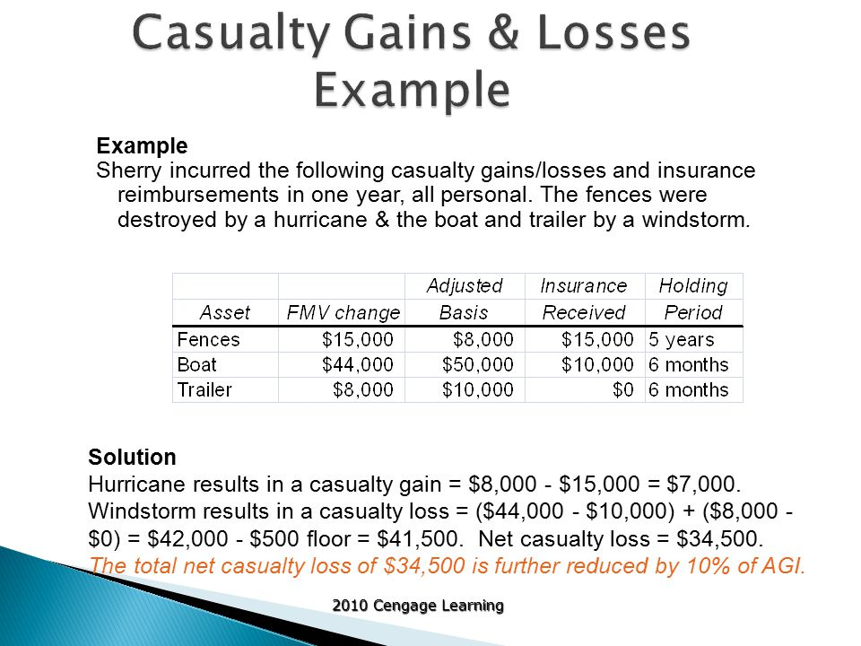 2010 Cengage Learning Example Sherry incurred the following casualty gains/losses and insurance reimbursements in one year, all personal.