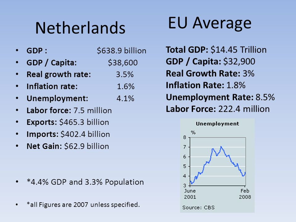 Netherlands GDP : $638.9 billion GDP / Capita: $38,600 Real growth rate: 3.5% Inflation rate: 1.6% Unemployment: 4.1% Labor force: 7.5 million Exports: $465.3 billion Imports: $402.4 billion Net Gain: $62.9 billion *4.4% GDP and 3.3% Population *all Figures are 2007 unless specified.