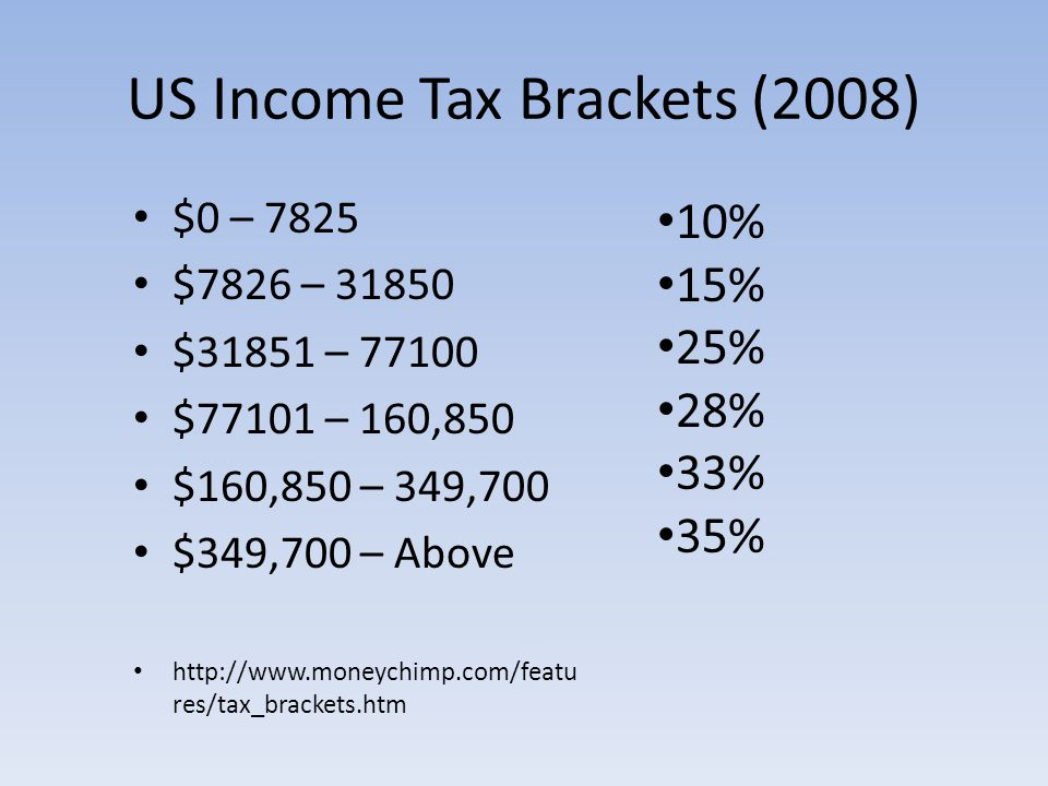 US Income Tax Brackets (2008) $0 – 7825 $7826 – 31850 $31851 – 77100 $77101 – 160,850 $160,850 – 349,700 $349,700 – Above http://www.moneychimp.com/featu res/tax_brackets.htm 10% 15% 25% 28% 33% 35%
