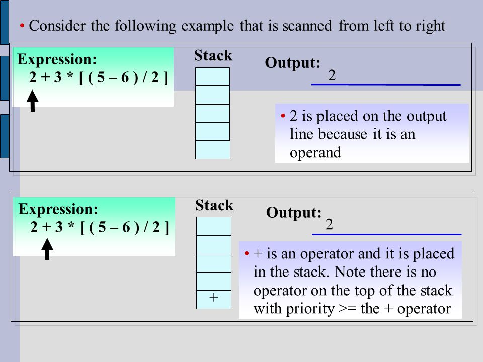 Consider the following example that is scanned from left to right Expression: 2 + 3 * [ ( 5 – 6 ) / 2 ] Stack Output: 2 is placed on the output line because it is an operand Expression: 2 + 3 * [ ( 5 – 6 ) / 2 ] Stack Output: + is an operator and it is placed in the stack.