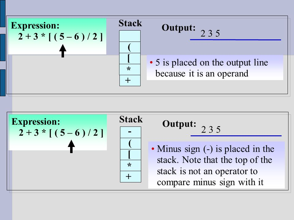 Expression: 2 + 3 * [ ( 5 – 6 ) / 2 ] Stack Output: 5 is placed on the output line because it is an operand * 2 3 5 + [ ( Expression: 2 + 3 * [ ( 5 – 6 ) / 2 ] Stack Output: Minus sign (-) is placed in the stack.