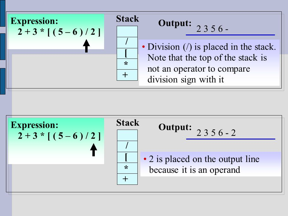 Expression: 2 + 3 * [ ( 5 – 6 ) / 2 ] Stack Output: Division (/) is placed in the stack.