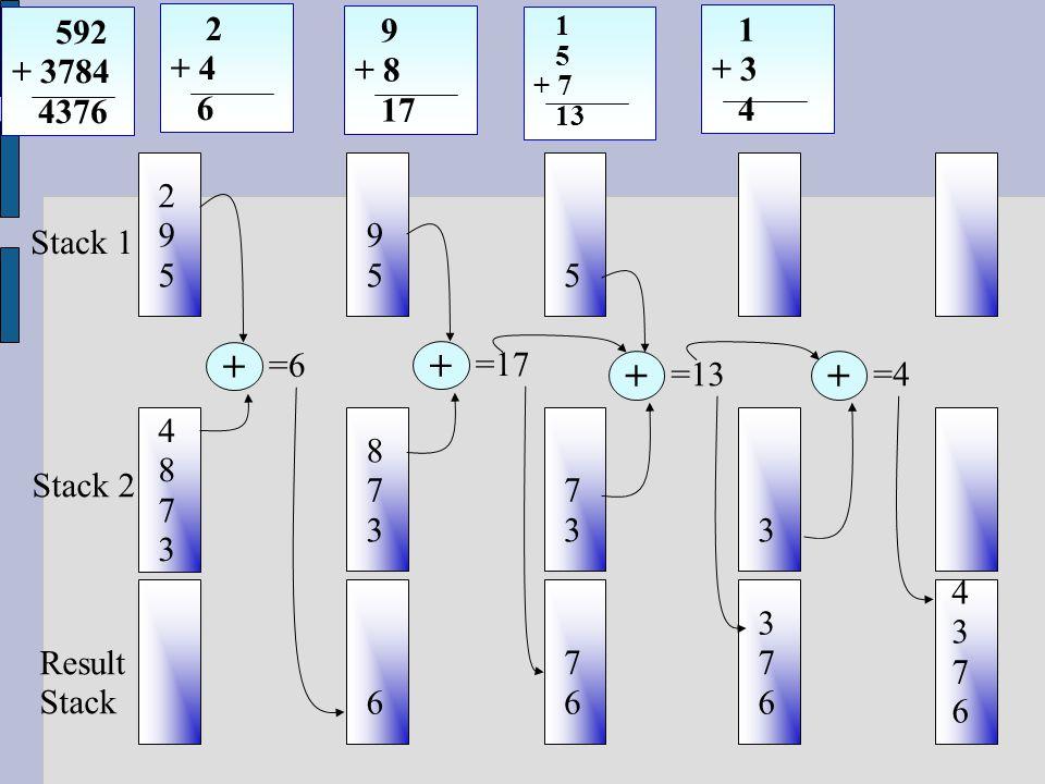 592 + 3784 4376 295295 48734873 2 + 4 6 9 + 8 17 1 5 + 7 13 9595 873873 6 5 7373 7676 3 376376 Stack 1 Stack 2 Result Stack 43764376 + =6 + =17 + =13 + =4 1 + 3 4