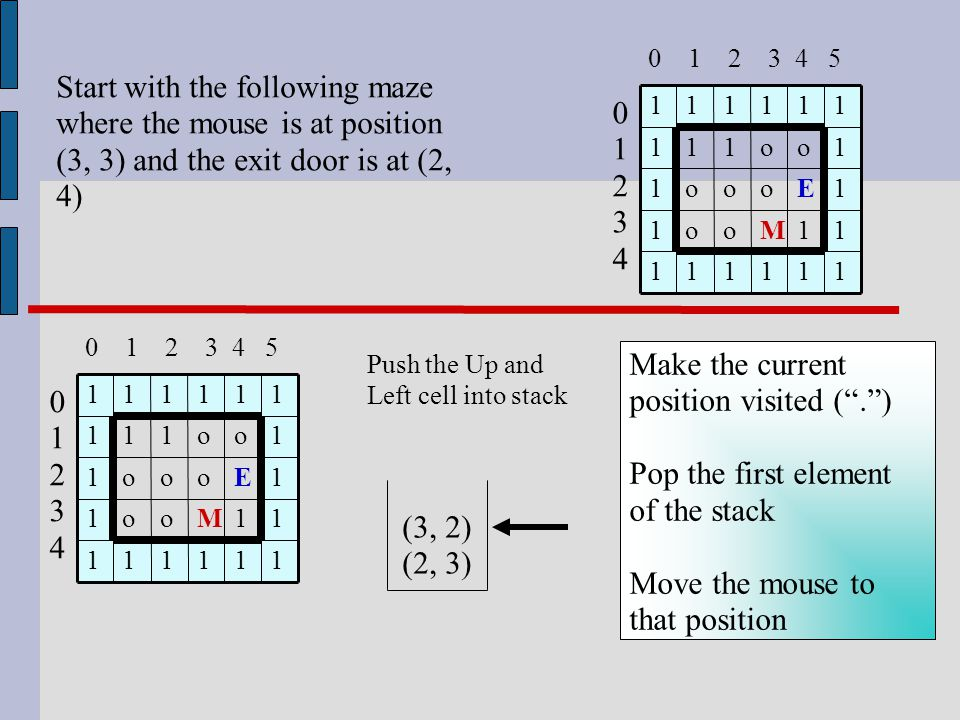 1 1 E o 1 11111 1Moo1 1ooo1 1o111 11111 0123401234 0 1 2 3 4 5 (3, 2) (2, 3) Push the Up and Left cell into stack Start with the following maze where the mouse is at position (3, 3) and the exit door is at (2, 4) 1 1 E o 1 11111 1Moo1 1ooo1 1o111 11111 0123401234 0 1 2 3 4 5 Make the current position visited ( . ) Pop the first element of the stack Move the mouse to that position