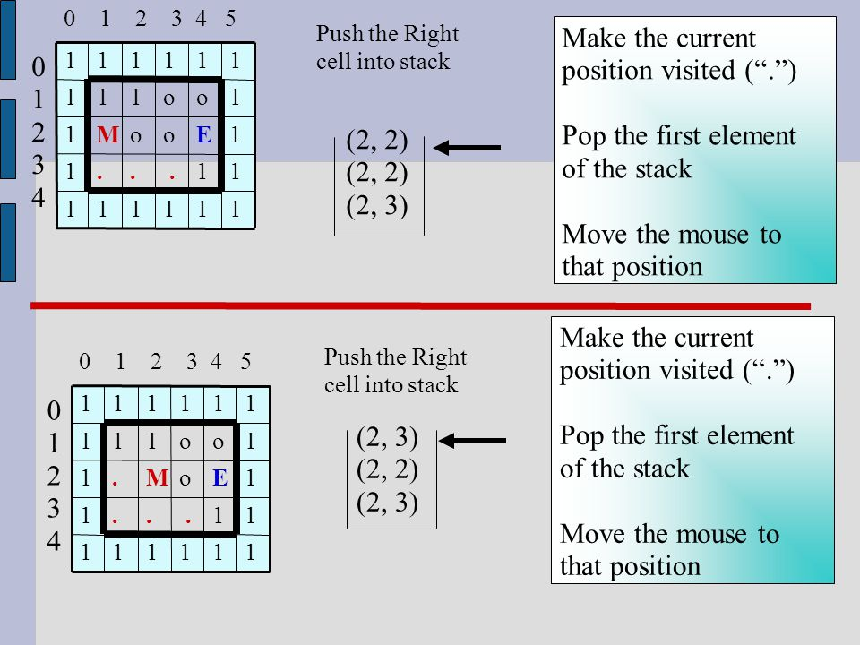 Push the Right cell into stack 1 1 E o 1 11111 1...1 1oM.1 1o111 11111 0123401234 0 1 2 3 4 5 Make the current position visited ( . ) Pop the first element of the stack Move the mouse to that position (2, 2) (2, 3) Push the Right cell into stack 1 1 E o 1 11111 1...1 1ooM1 1o111 11111 0123401234 0 1 2 3 4 5 Make the current position visited ( . ) Pop the first element of the stack Move the mouse to that position (2, 3) (2, 2) (2, 3)