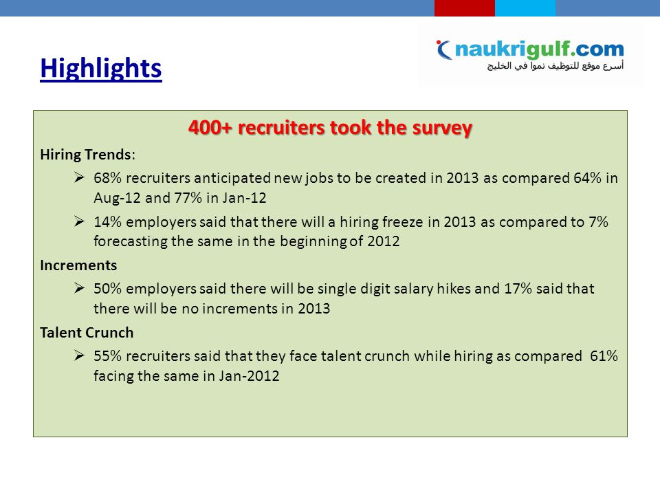 Highlights 400+ recruiters took the survey Hiring Trends:  68% recruiters anticipated new jobs to be created in 2013 as compared 64% in Aug-12 and 77% in Jan-12  14% employers said that there will a hiring freeze in 2013 as compared to 7% forecasting the same in the beginning of 2012 Increments  50% employers said there will be single digit salary hikes and 17% said that there will be no increments in 2013 Talent Crunch  55% recruiters said that they face talent crunch while hiring as compared 61% facing the same in Jan-2012