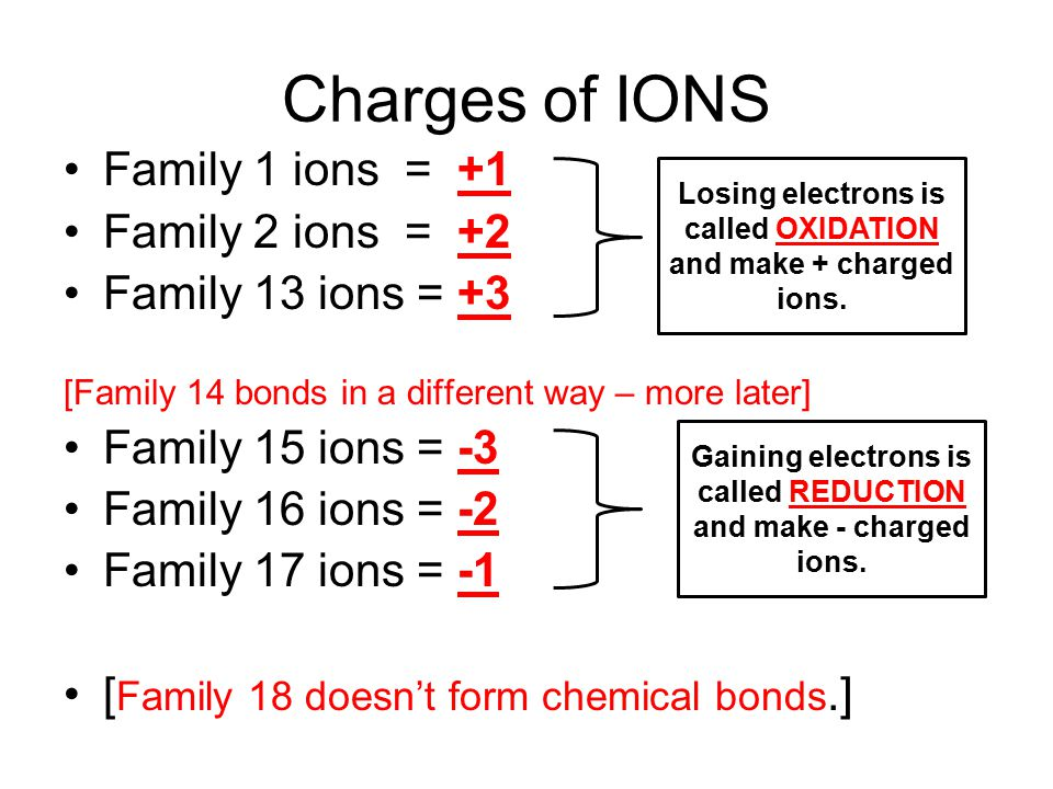 Charges of IONS Family 1 ions = +1 Family 2 ions = +2 Family 13 ions = +3 [Family 14 bonds in a different way – more later] Family 15 ions = -3 Family