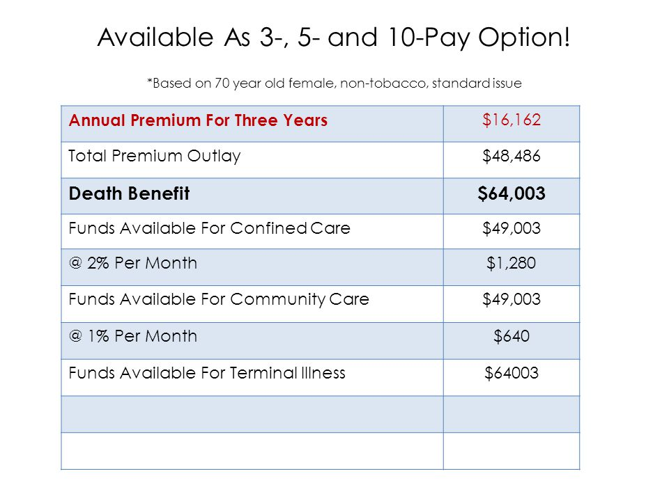 Annual Premium For Three Years $16,162 Total Premium Outlay$48,486 Death Benefit$64,003 Funds Available For Confined Care$49,003 @ 2% Per Month$1,280