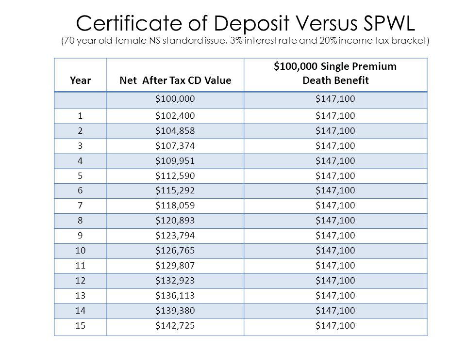 Certificate of Deposit Versus SPWL (70 year old female NS standard issue, 3% interest rate and 20% income tax bracket) YearNet After Tax CD Value $100