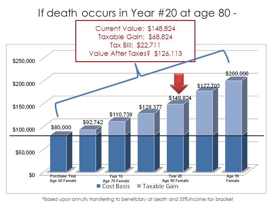 If death occurs in Year #20 at age 80 - Purchase Year Age 60 Female Year 10 Age 70 Female Age 90 Female Year 20 Age 80 Female *Based upon annuity tran