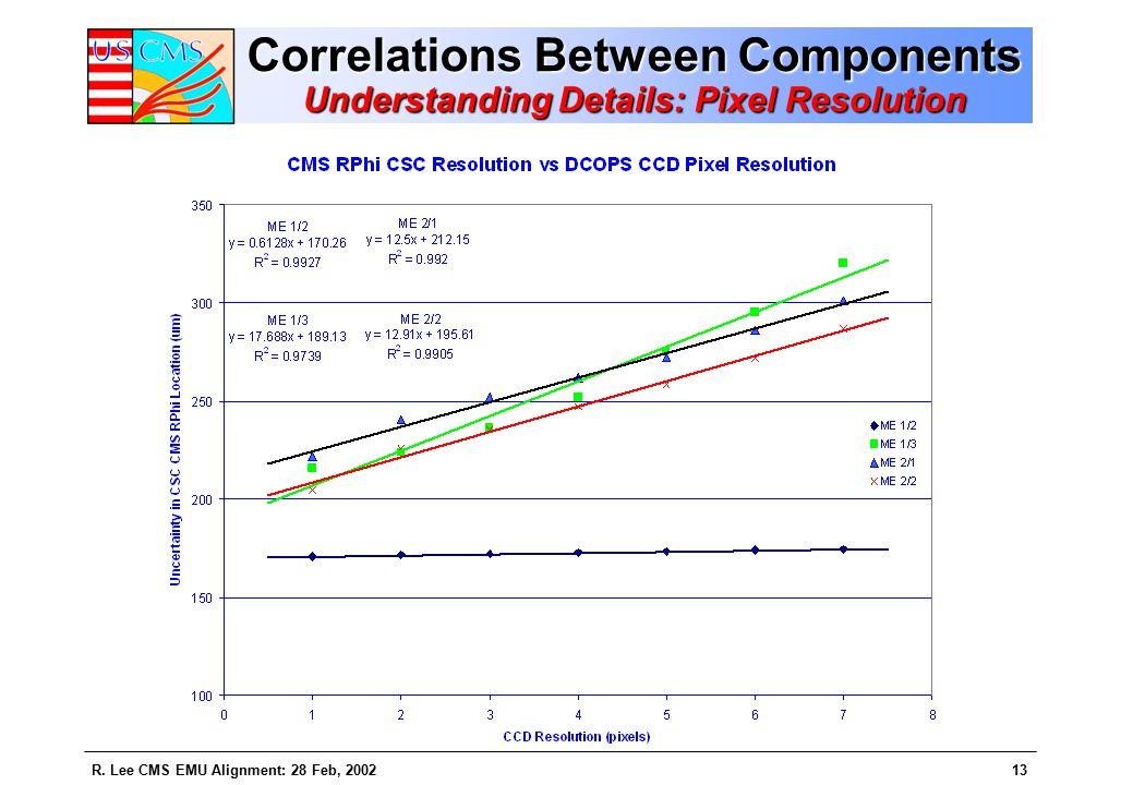 R. Lee CMS EMU Alignment: 28 Feb, 200213 Correlations Between Components Understanding Details: Pixel Resolution