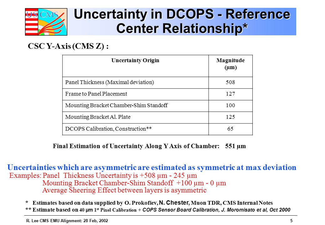 R. Lee CMS EMU Alignment: 28 Feb, 20025 Uncertainty in DCOPS - Reference Center Relationship* Final Estimation of Uncertainty Along Y Axis of Chamber: