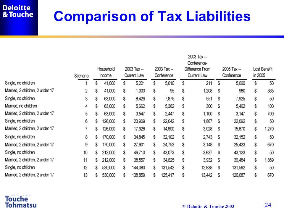 © Deloitte & Touche 2003 24 Comparison of Tax Liabilities