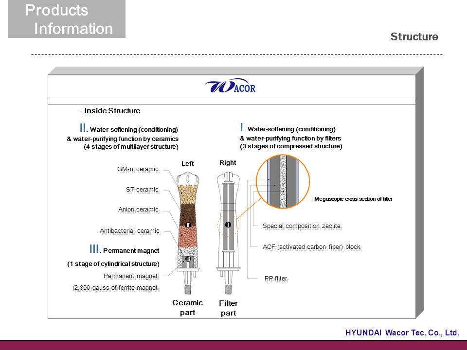 이너드림 Structure 02. 제품소개 Products Information Ⅲ.