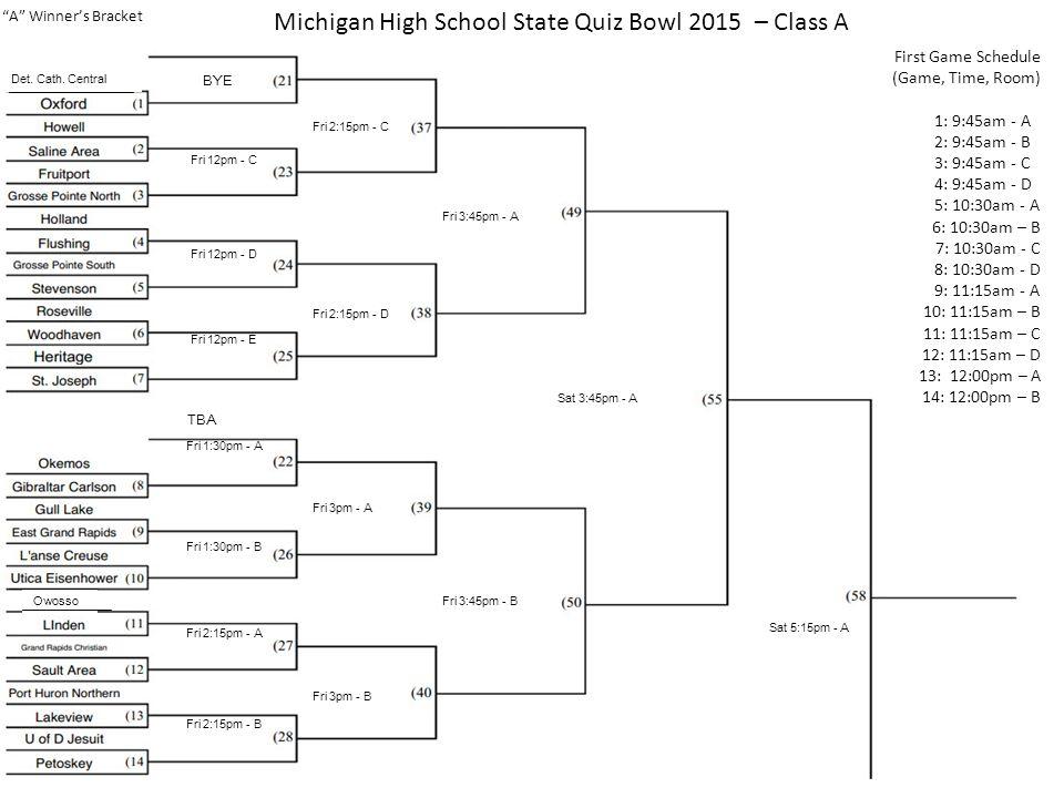 Michigan High School State Quiz Bowl 2015 – Class A A Winner's Bracket First Game Schedule (Game, Time, Room) 1: 9:45am - A 2: 9:45am - B 3: 9:45am - C 4: 9:45am - D 5: 10:30am - A 6: 10:30am – B 7: 10:30am - C 8: 10:30am - D 9: 11:15am - A 10: 11:15am – B 11: 11:15am – C 12: 11:15am – D 13: 12:00pm – A 14: 12:00pm – B Det.