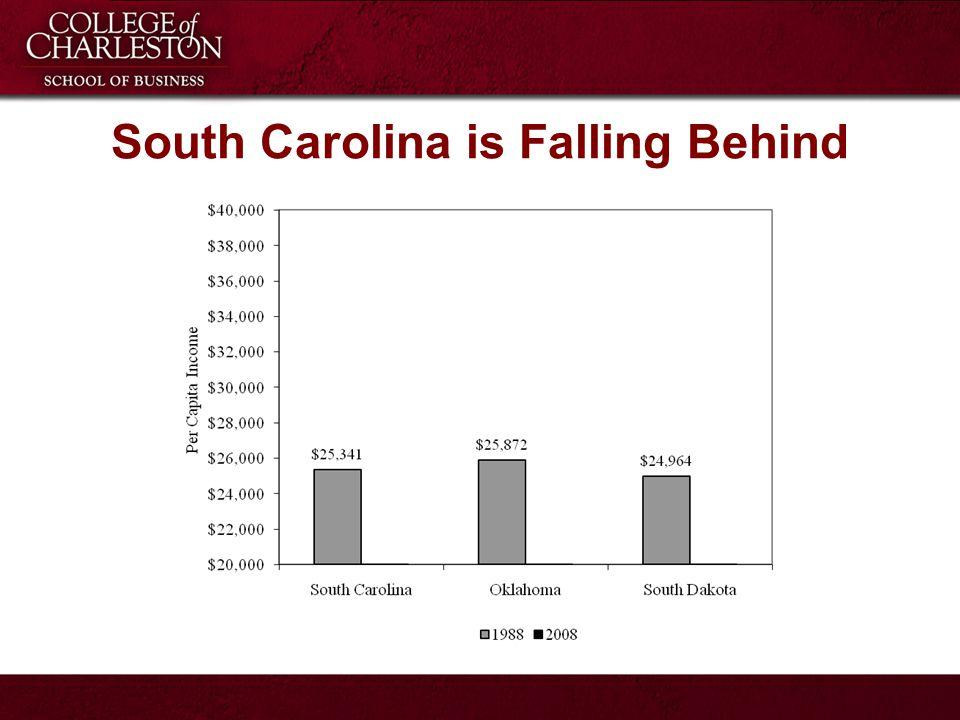South Carolina is Falling Behind