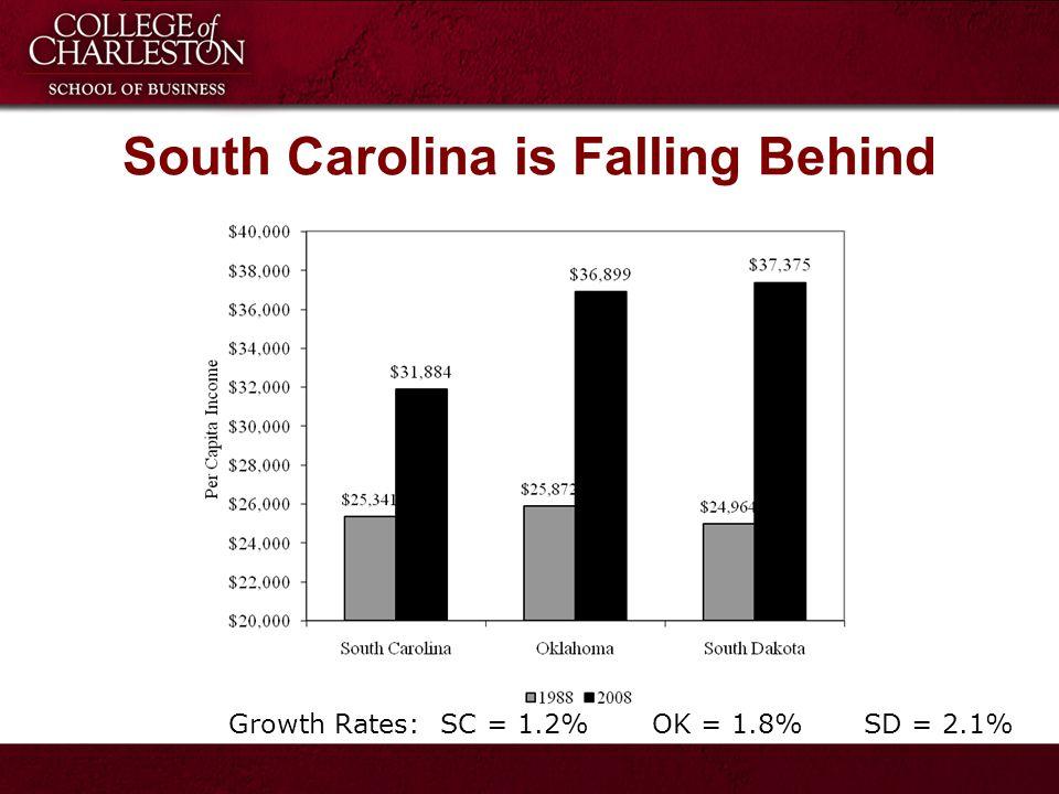 Growth Rates:SC = 1.2%OK = 1.8%SD = 2.1%