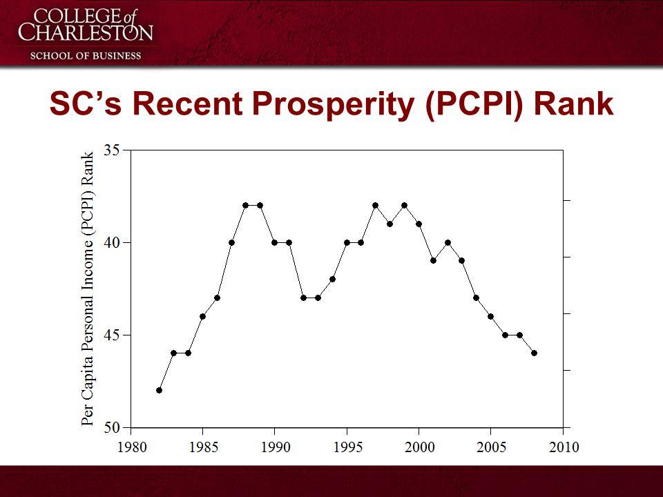 SC's Recent Prosperity (PCPI) Rank