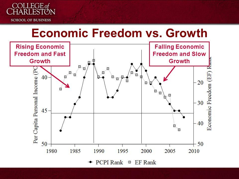 Economic Freedom vs.