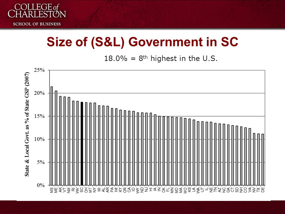 18.0% = 8 th highest in the U.S. Size of (S&L) Government in SC