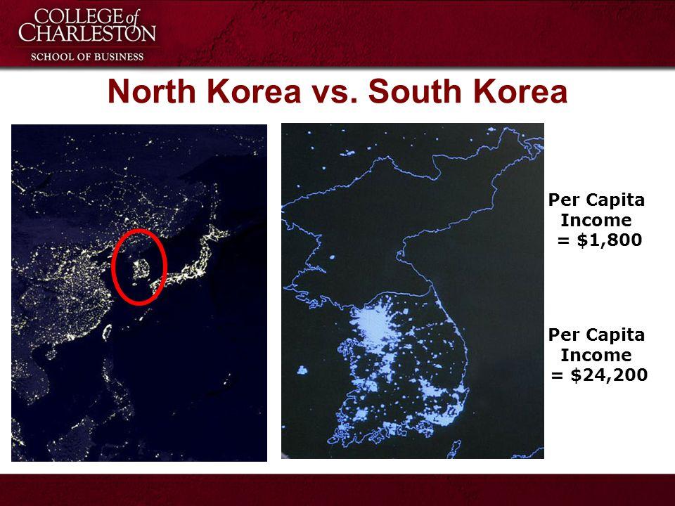 North Korea vs. South Korea Per Capita Income = $1,800 Per Capita Income = $24,200