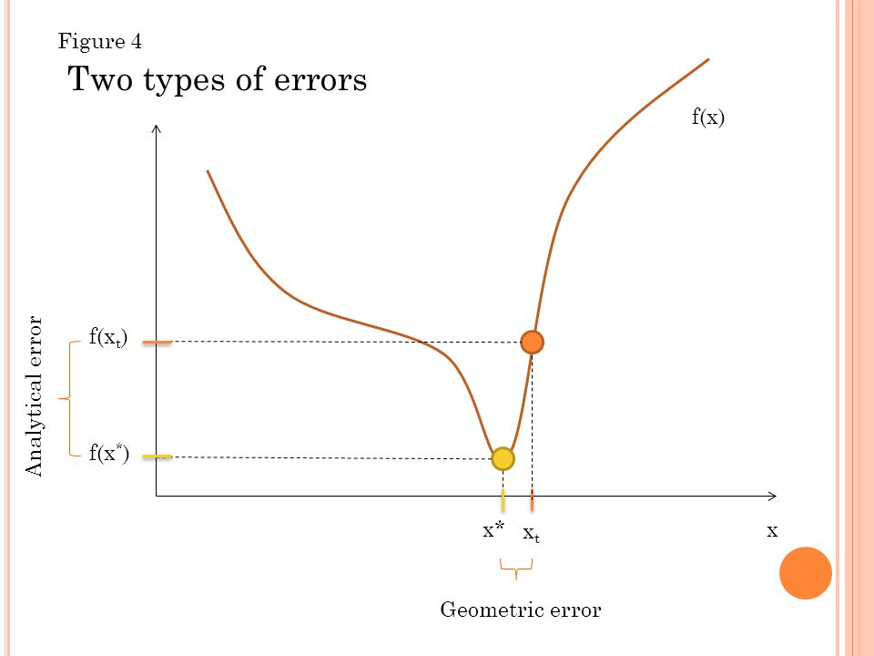 x f(x) Two types of errors x* xtxt f(x t ) f(x * ) Geometric error Analytical error Figure 4