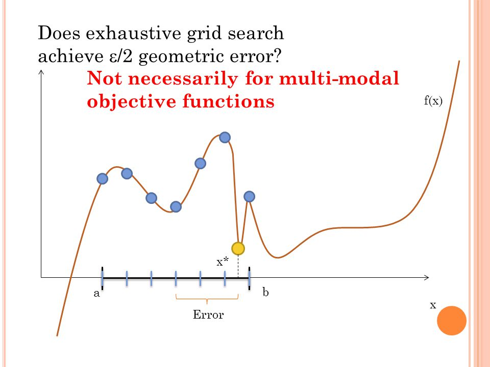 x f(x) a b Does exhaustive grid search achieve  /2 geometric error.