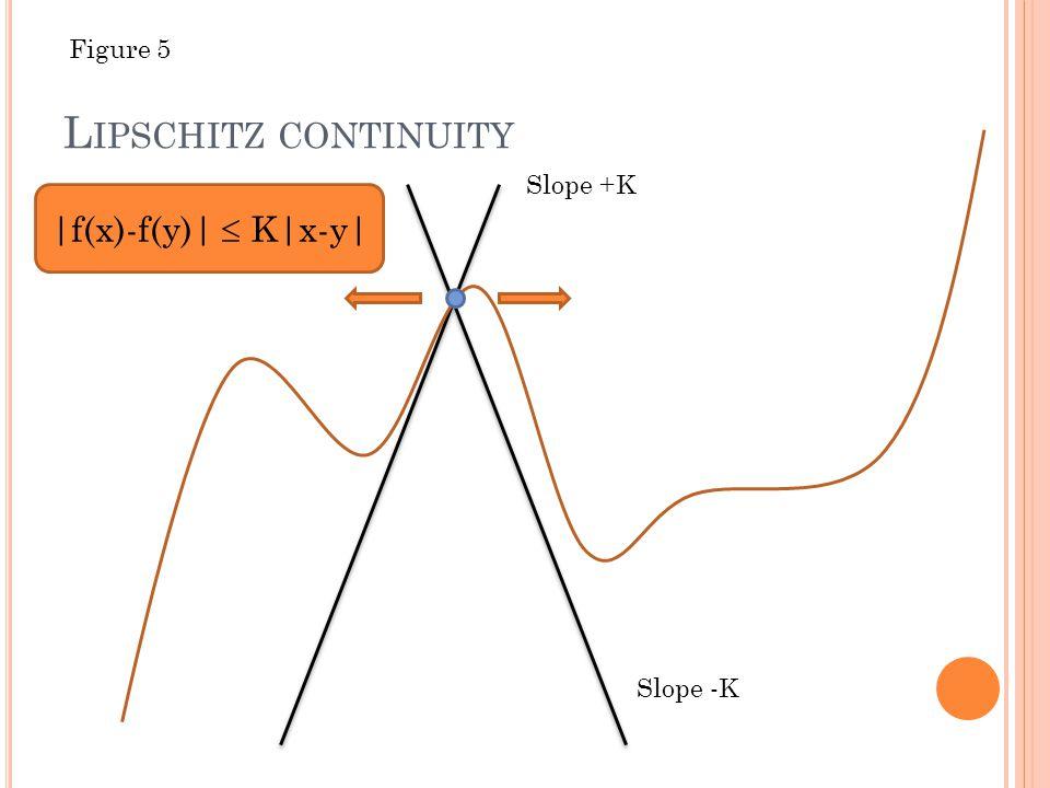 L IPSCHITZ CONTINUITY Slope +K Slope -K |f(x)-f(y)|  K|x-y| Figure 5