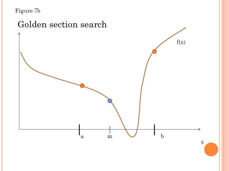 x f(x) a b Golden section search m Figure 7b