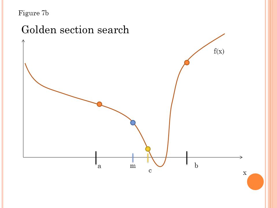 x f(x) a b Golden section search m c Figure 7b