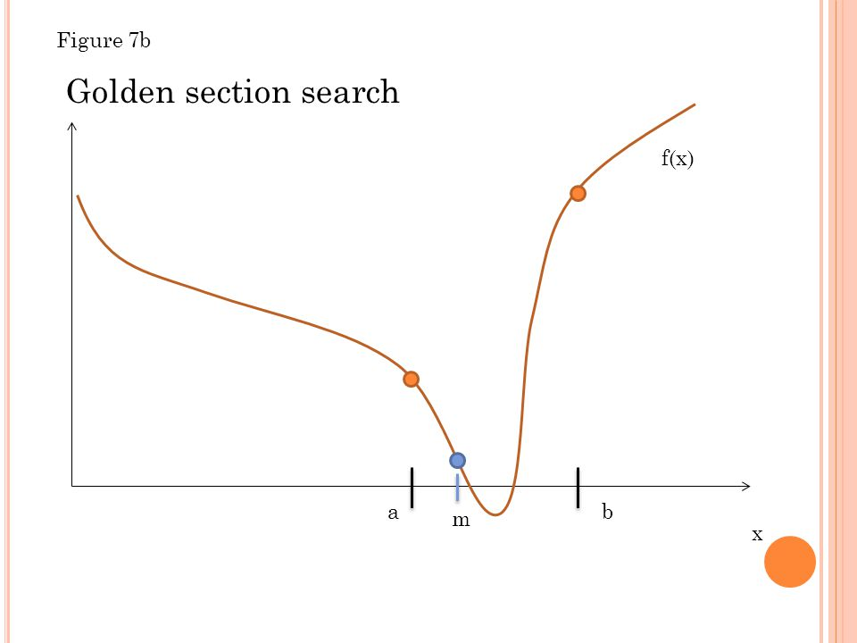 x f(x) ab Golden section search m Figure 7b