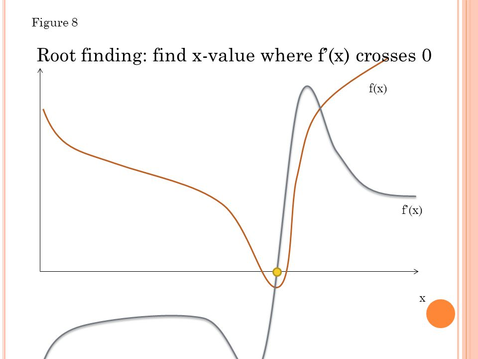 x f(x) Root finding: find x-value where f'(x) crosses 0 f'(x) Figure 8