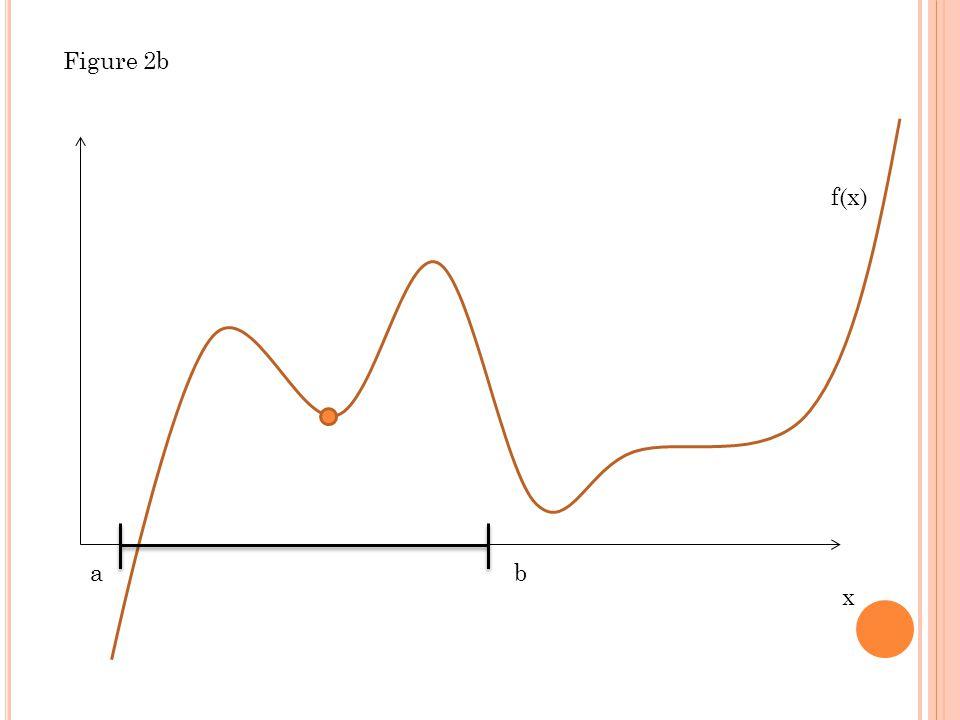 x f(x) ab Figure 2b