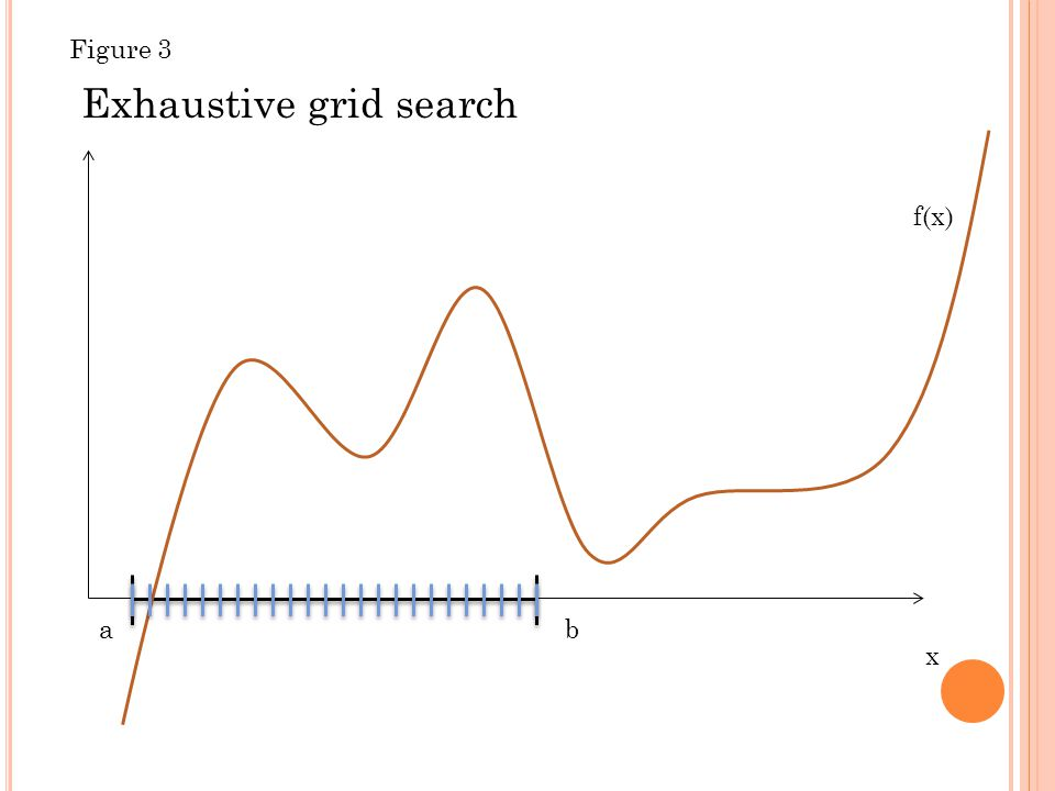 x f(x) ab Exhaustive grid search Figure 3