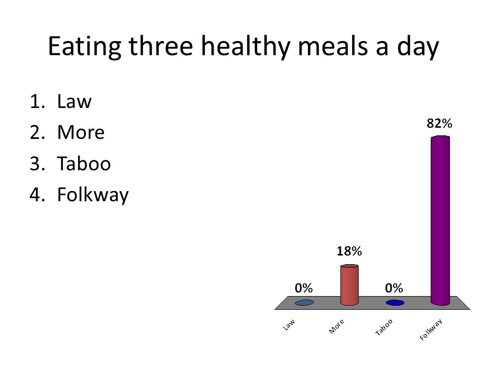 Eating three healthy meals a day 1.Law 2.More 3.Taboo 4.Folkway