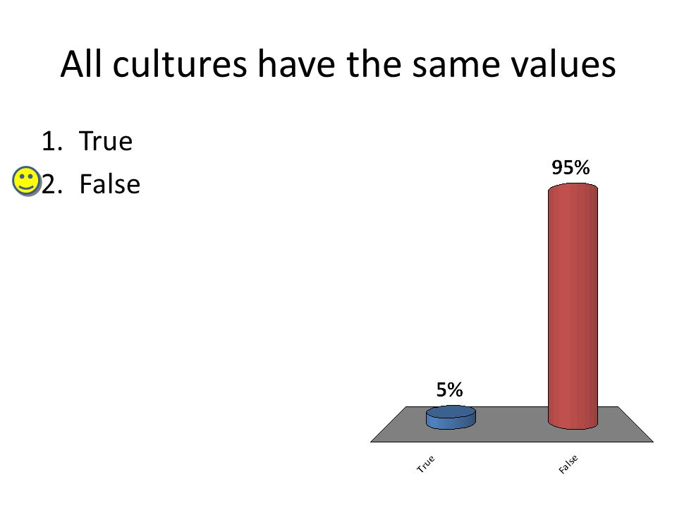 All cultures have the same values 1.True 2.False