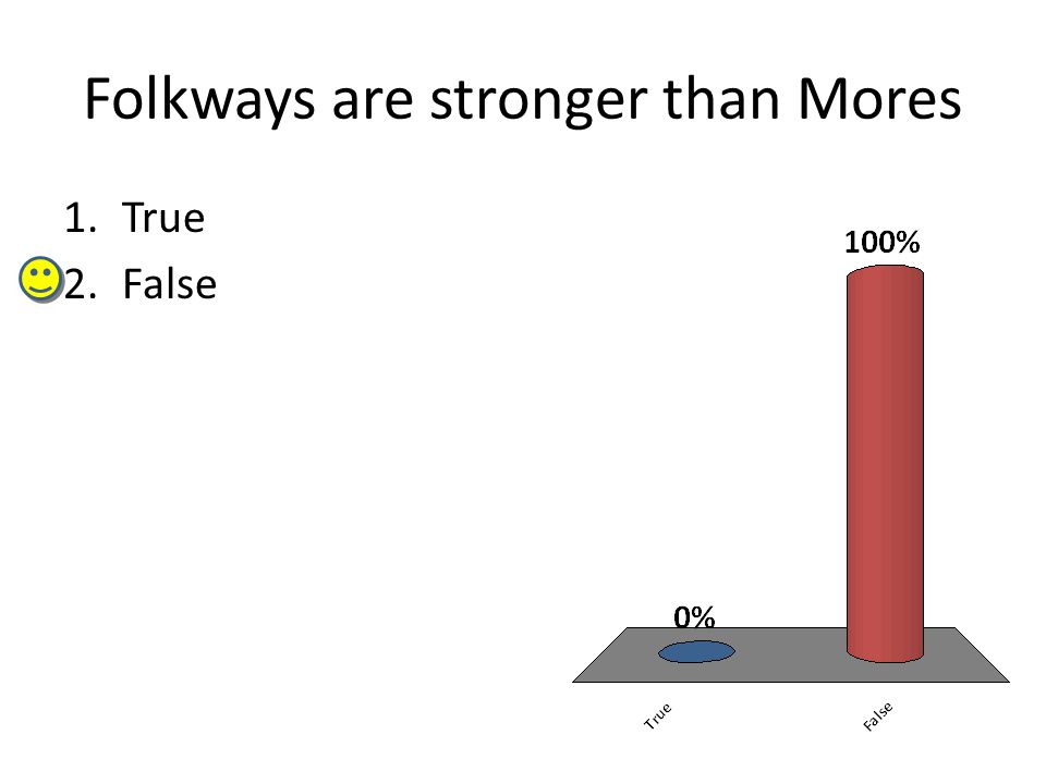 Folkways are stronger than Mores 1.True 2.False