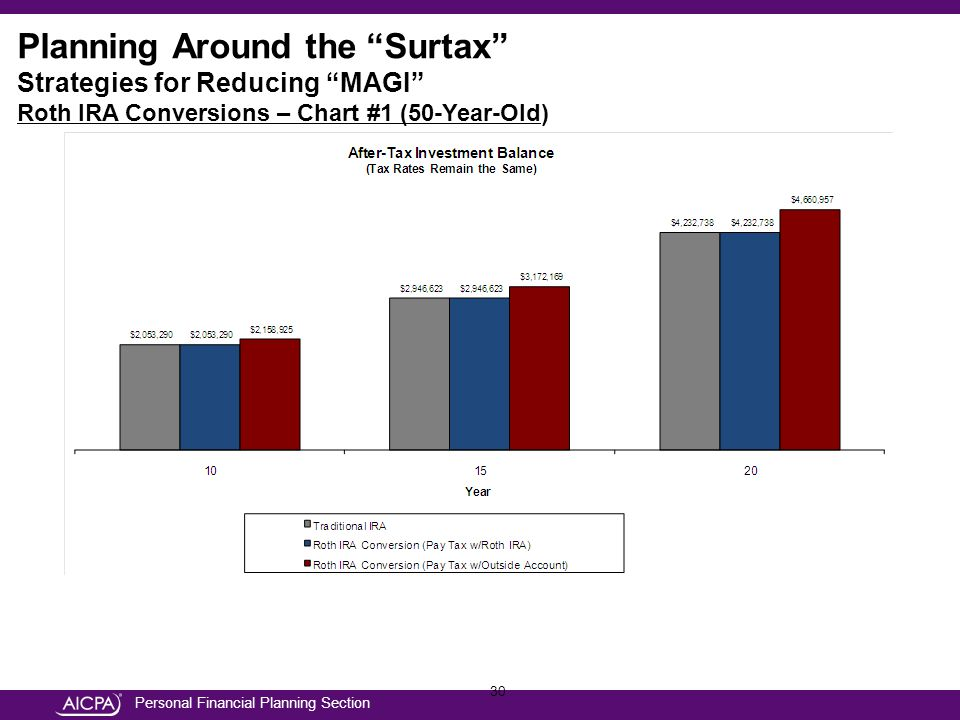 Personal Financial Planning Section 30 Planning Around the Surtax Strategies for Reducing MAGI Roth IRA Conversions – Chart #1 (50-Year-Old)