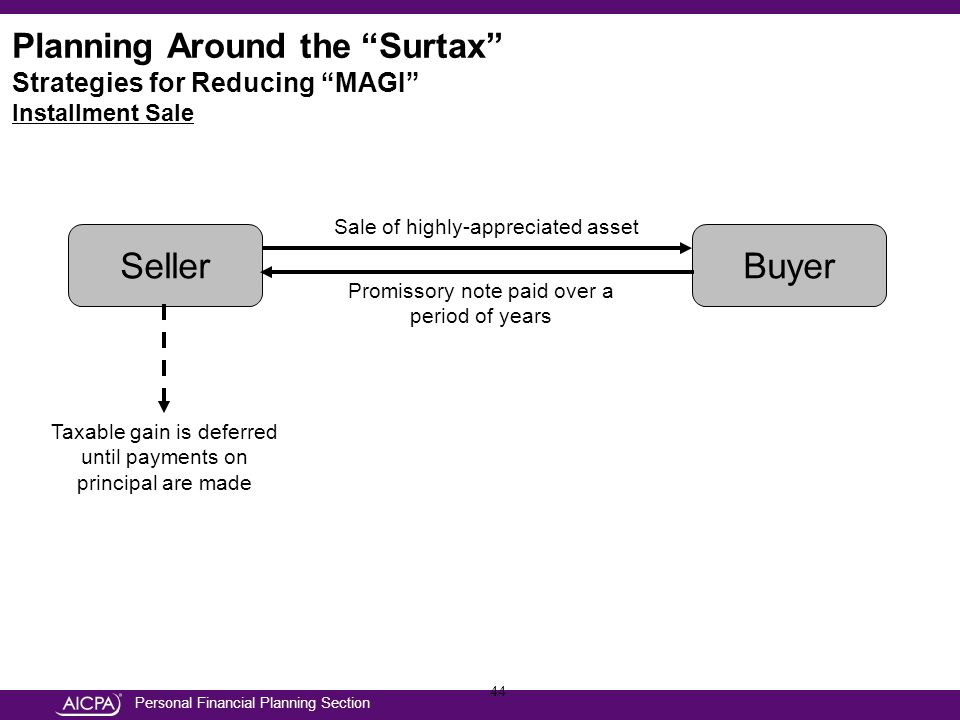Personal Financial Planning Section 44 SellerBuyer Sale of highly-appreciated asset Promissory note paid over a period of years Taxable gain is deferred until payments on principal are made Planning Around the Surtax Strategies for Reducing MAGI Installment Sale