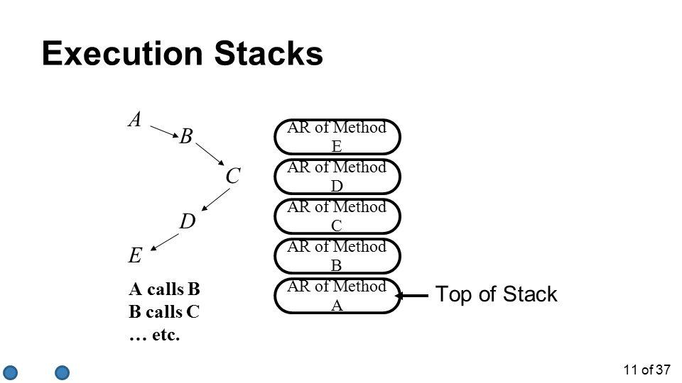 11 of 37 Execution Stacks AR of Method E AR of Method D AR of Method C AR of Method B AR of Method A Top of Stack A E B DC A calls B B calls C … etc.