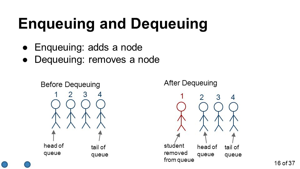 16 of 37 Enqueuing and Dequeuing 1 student removed from queue Before Dequeuing head of queue 1 2 3 4 tail of queue 2 3 4 After Dequeuing head of queue tail of queue ●Enqueuing: adds a node ●Dequeuing: removes a node