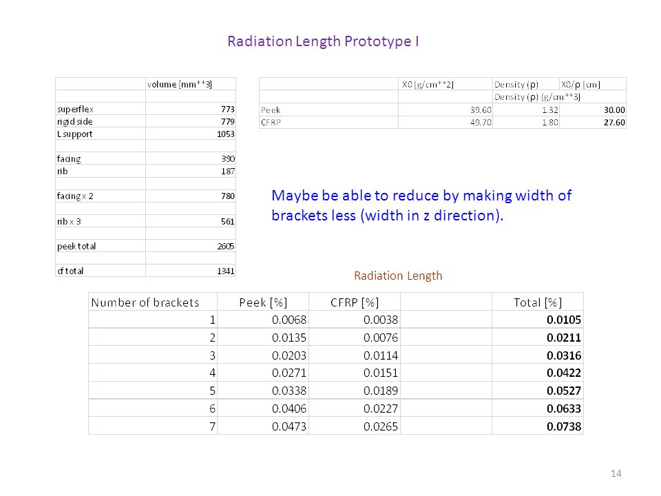 14 Radiation Length Prototype I Radiation Length Maybe be able to reduce by making width of brackets less (width in z direction).