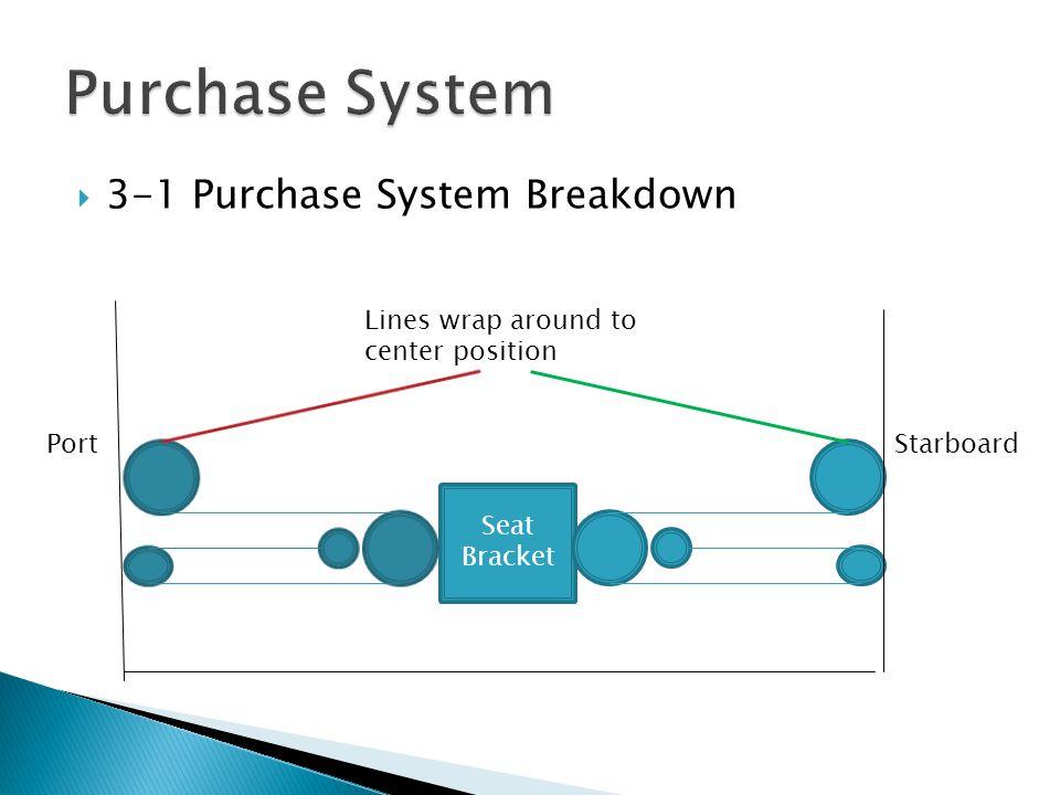  3-1 Purchase System Breakdown Seat Bracket PortStarboard Lines wrap around to center position