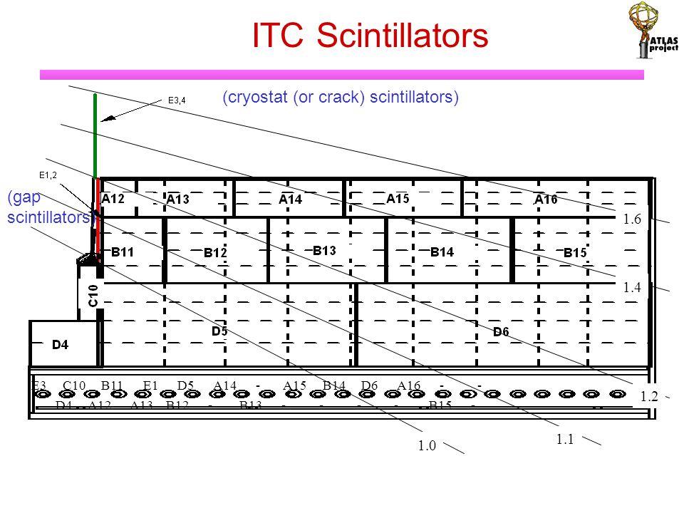 E3 C10 B11 E1 D5 A14 - A15 B14 D6 A16 - - D4 A12 A13 B12 - B13 - - - - B15 - 1.0 1.1 1.2 1.4 1.6 ITC Scintillators (cryostat (or crack) scintillators) (gap scintillators)
